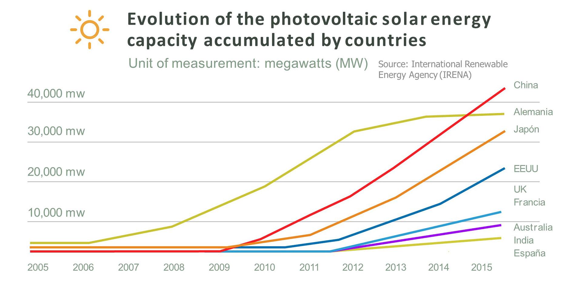 Evolution of photovoltaic solar energy capacity by country, by Doris Capurro.
