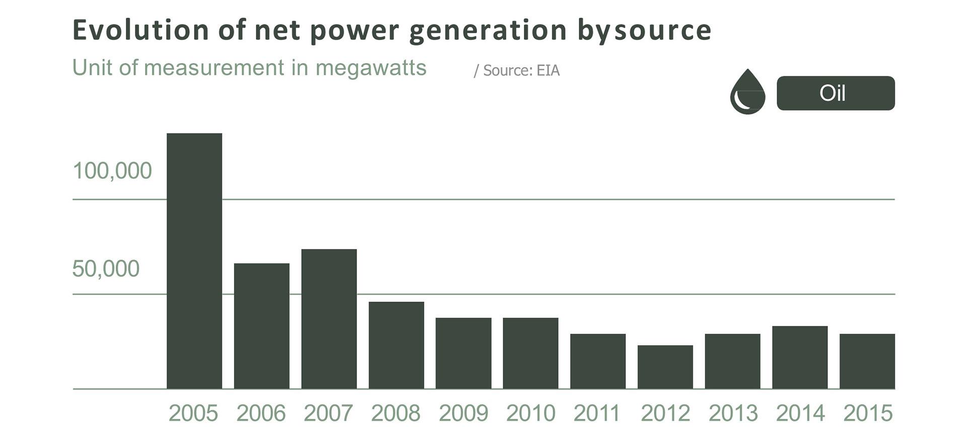 Evolution of net power generation of oil, by Doris Capurro.